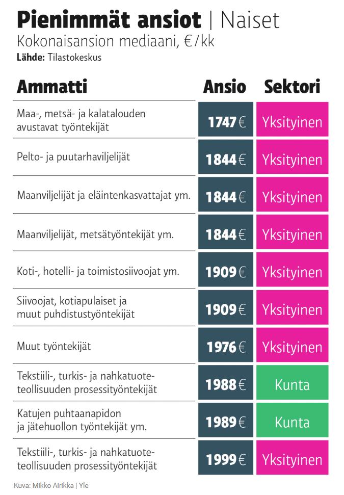 Какие зарплаты в финляндии ипотека в испании для россиян
